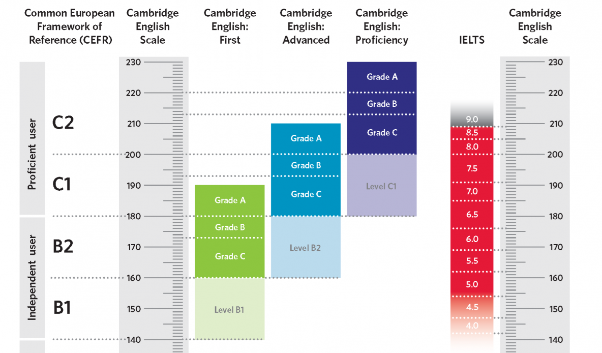 Cambridge English Scale